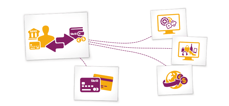 infographic-skrill-working